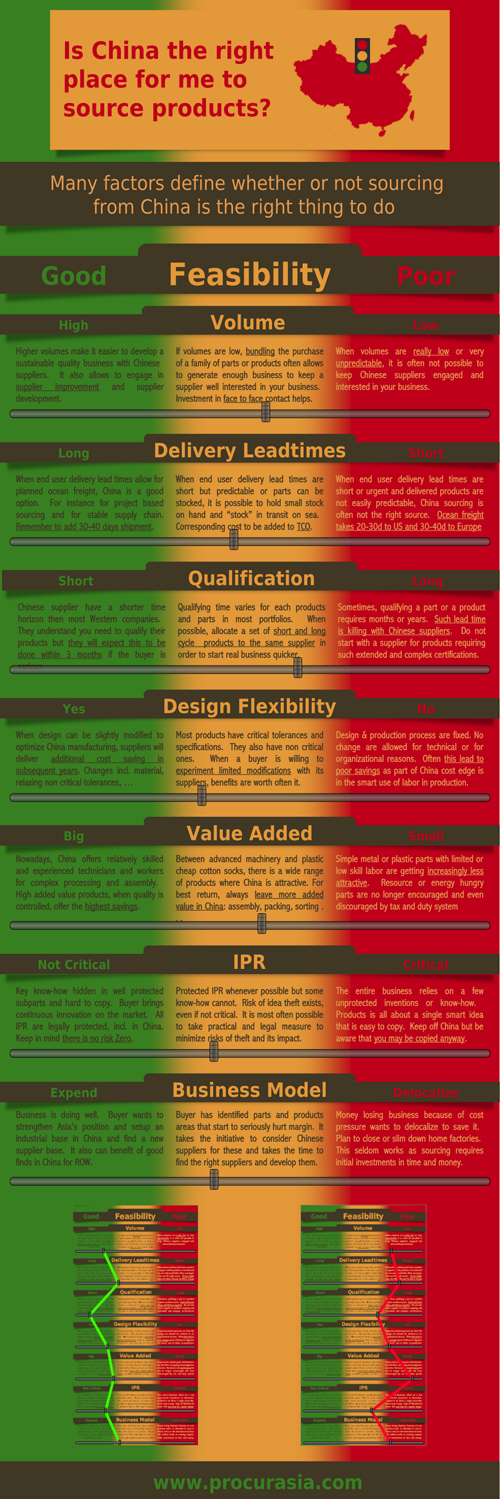 china-sourcing-feasibility-infographics-500px